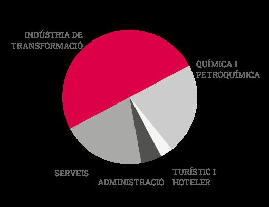 grafico-sectores